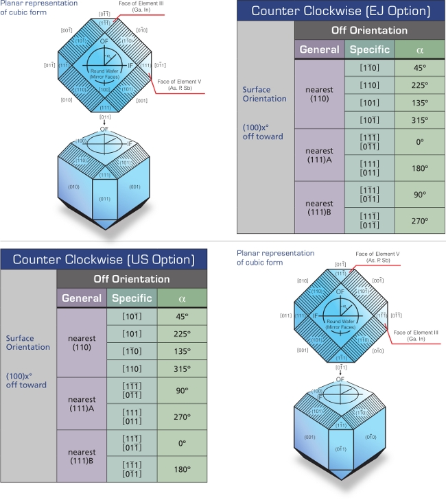 Categories Off Orientation, Planar representation of cubic form, Face of Element, Ga In As P Sb, Round Wafer, Mirror Faces, Counter Clockwise, EJ Option, US Option, Surface Orientation, General, Specific